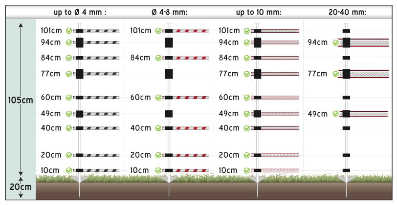 Indicazioni dell'altezza dei supporti del palo per recinto elettrico