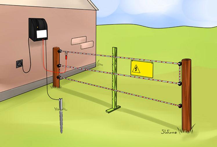 Funzionamento di un recinto elettrico